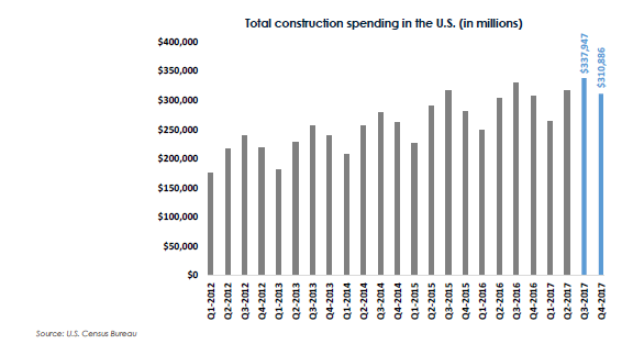 Total-Construction-Spending-US-Blog.png